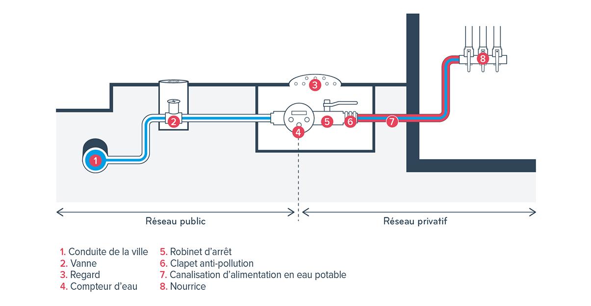 Canalisations: réseau public et réseau privatif