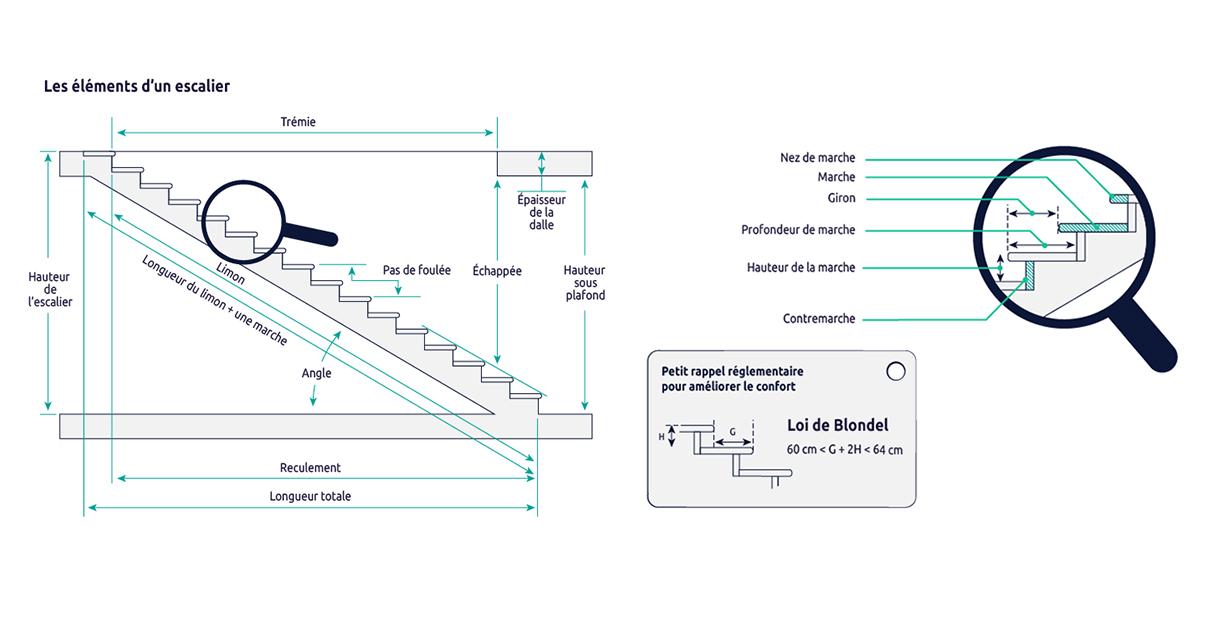 Escalier pour combles : les bases