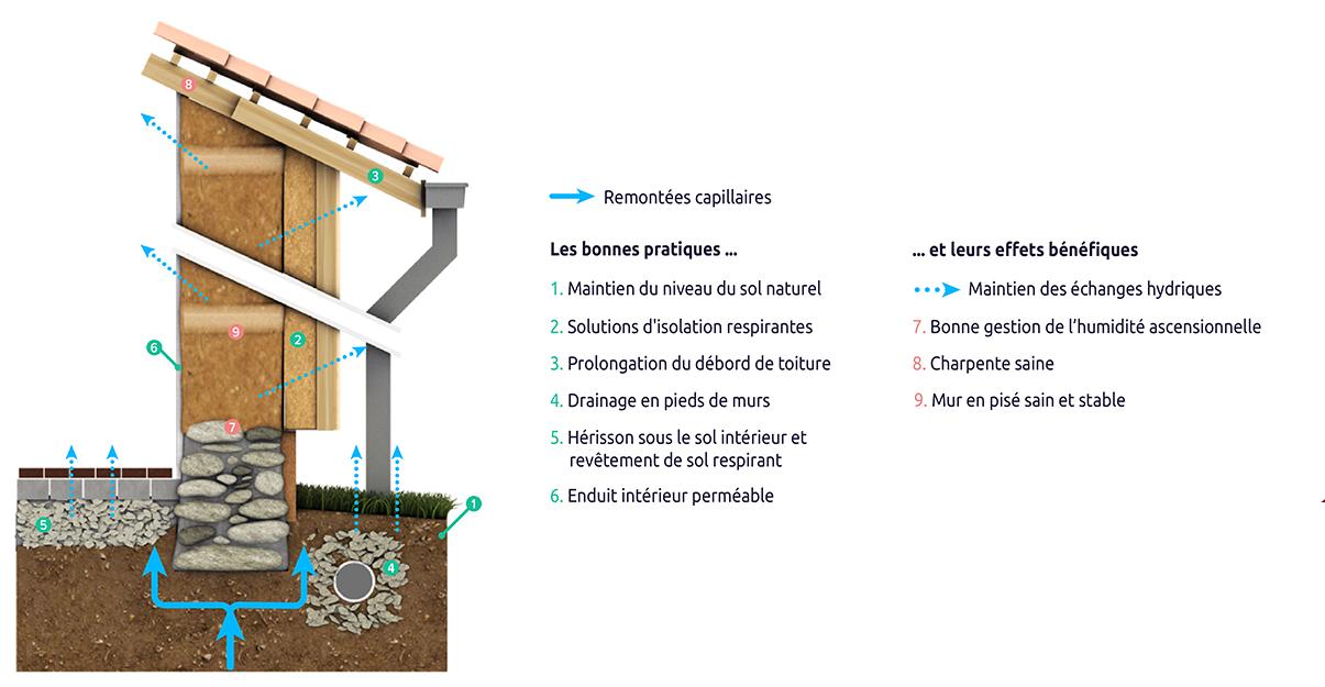 Les bonnes pratiques pour rénover une maison en pisé