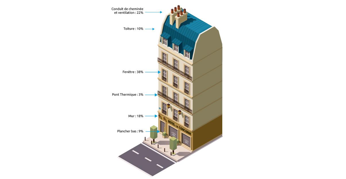 Origine des déperditions pour un immeuble haussmannien non isolé