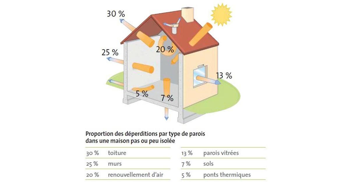Les sources de déperdition thermique d'une maison mal isolée