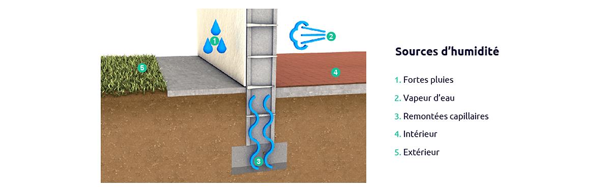 Les différentes sources d'humidité dans le bâti