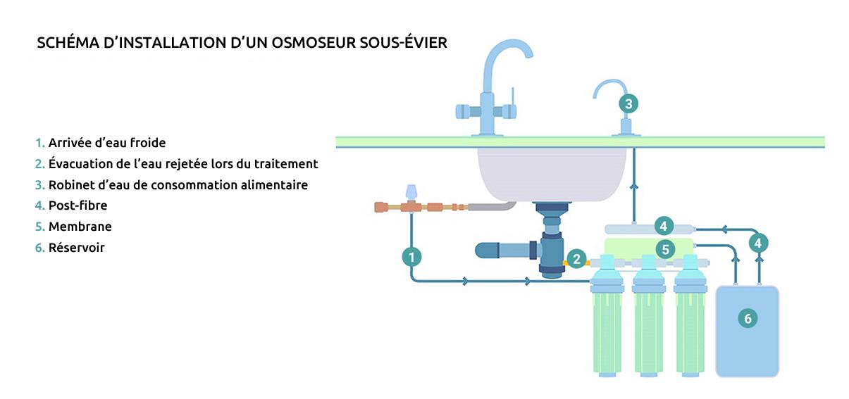 installation d'un osmoseur sous-évier