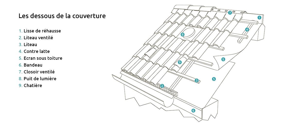 Eléments de la toiture