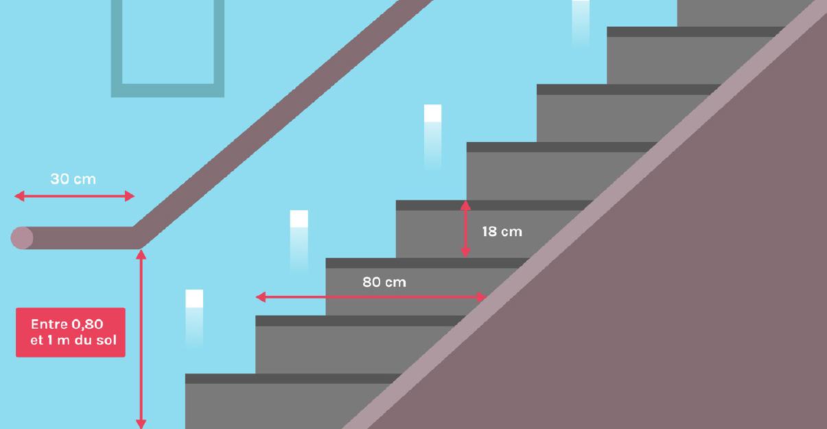 Accessibilité et escalier