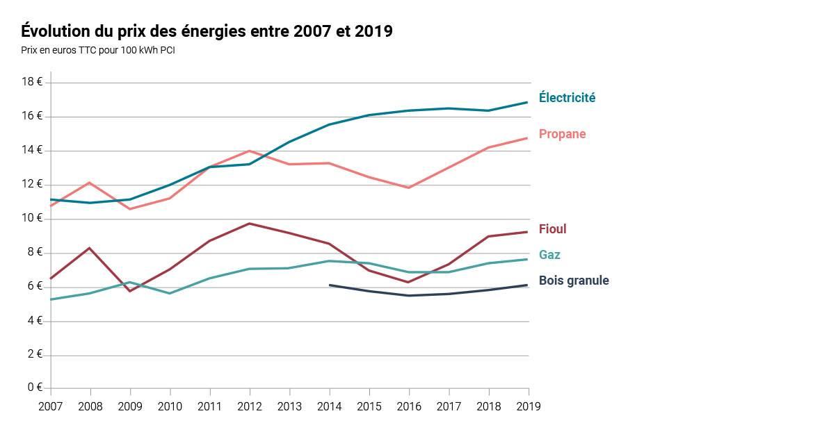 Evolution du prix de l'énergie de chauffage 2007 - 2019