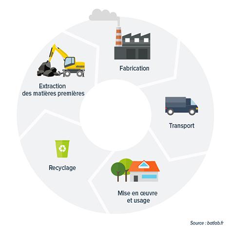 L'analyse du cycle de vie, prérequis pour pouvoir parler d'éco-matériau