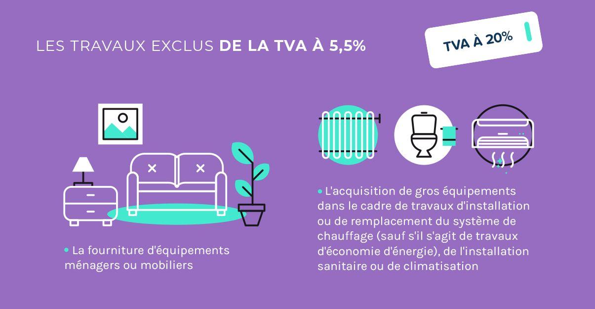 Les travaux exclus de la TVA à 5,5%