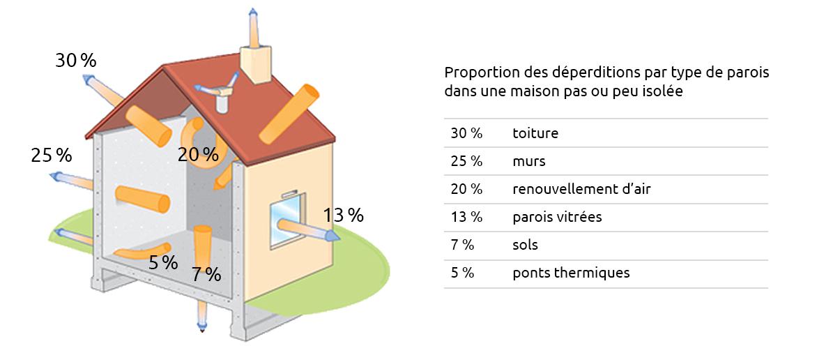 Répartition des déperditions énergétique dans une maison non isolée