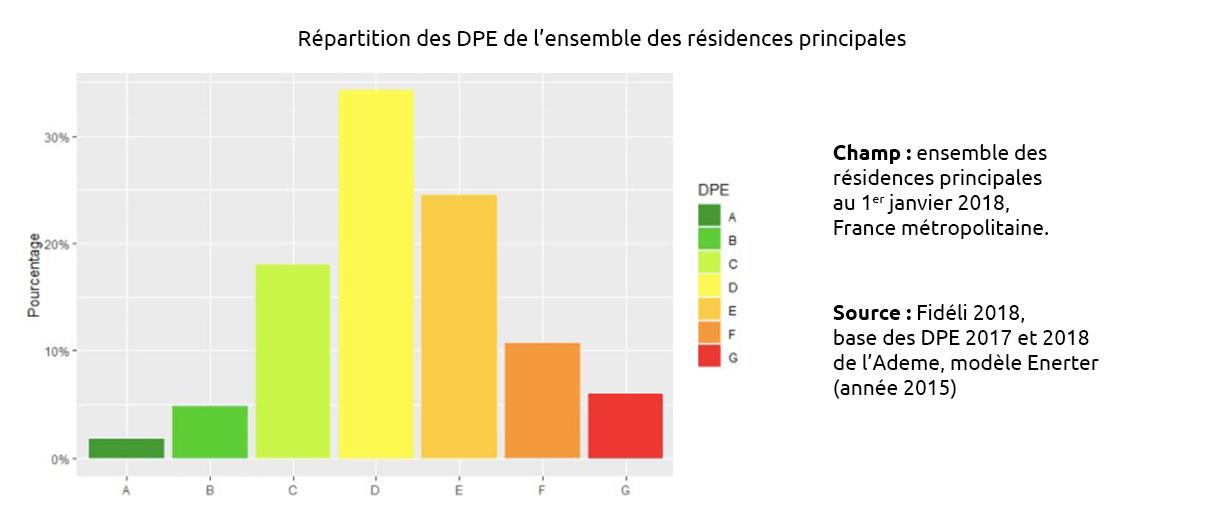 Répartition des DPE de l'ensemble des résidences principales