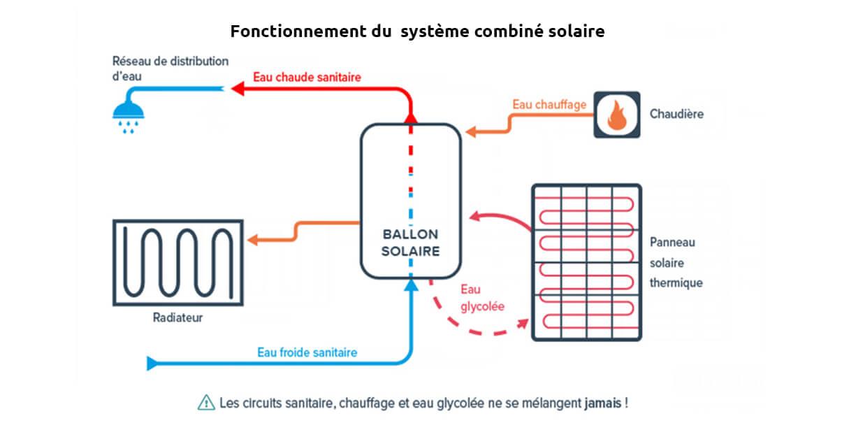 Fonctionnement d'un système combiné solaire.