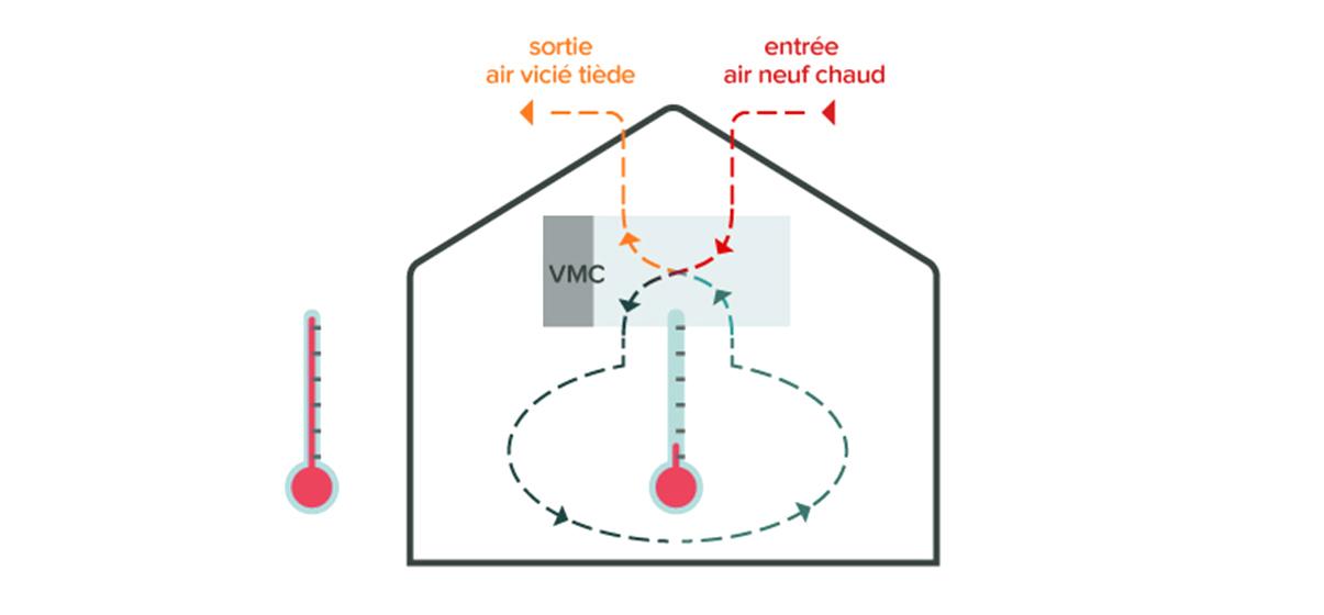 La VMC simple flux fait entrer l'air chaud…