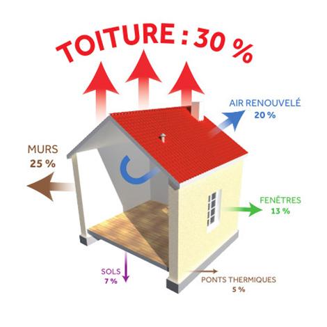 Isolation extérieur Clima Comfort BMI Monier